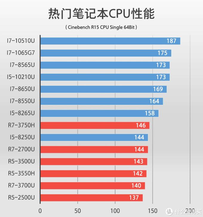 CPU性能对比