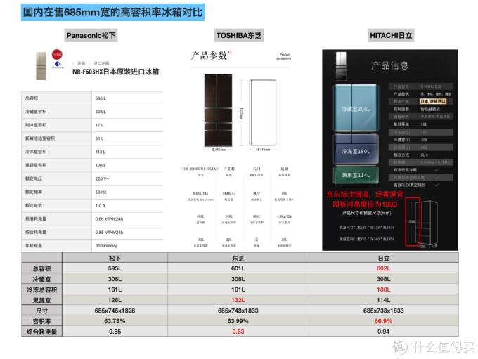 三大品牌同尺寸高容积率产品对比