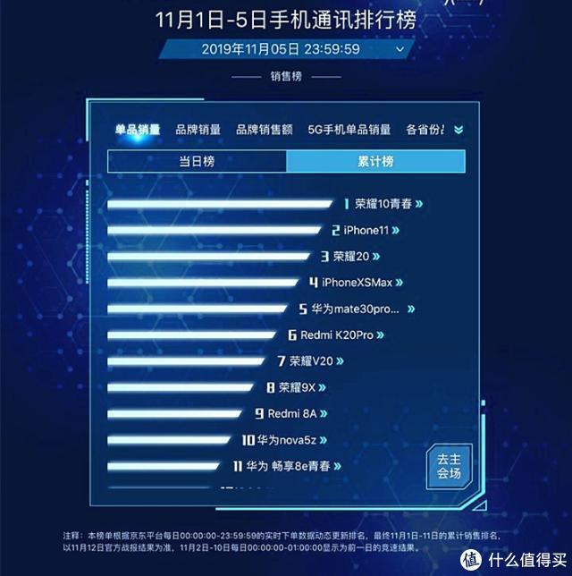 双11最新战报:iPhone11销量排名第二,第一太意外
