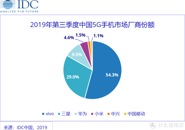 5G手机出货量排行:华为第三,小米第四,第一占54.3%