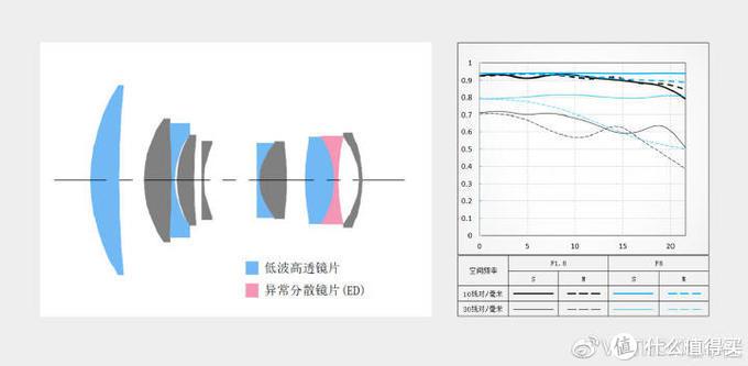 VILTROX(唯卓仕)85mm F1.8镜头结构图及MTF曲线