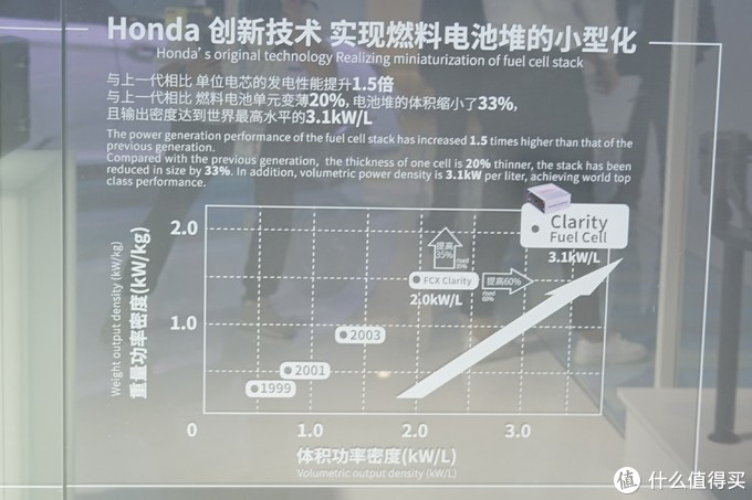 2019进博会:氢动力是热点!丰田Mirai、本田Clarity领衔,8款重磅新能源车解读