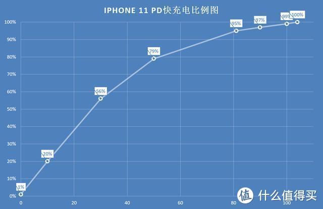 苹果官方推荐就是香!入手iPhone 11 PD快充套装,充电实测