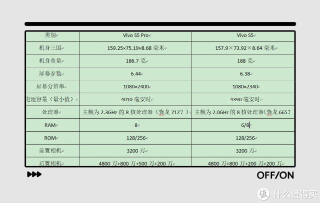 vivo S5被曝光:菱形四摄+22.5W+3200万,10月14日发布