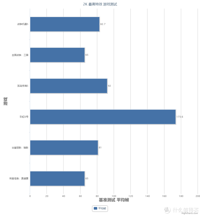 2K分辨率 最高特效 游戏测试