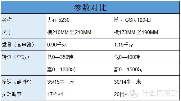 无线电钻对比——大有 5230、博世 GSR120