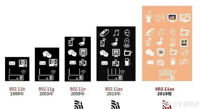 iPhone11有它也没用?千兆有线变无线——WiFi6其实应该这么玩