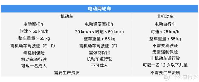 新国标对电动两轮车的分类