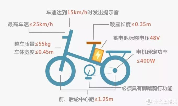 新国标对电动自行车的重要指标