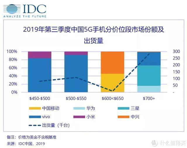 小米启动半价换电池一口价49元 IDC发布Q3中国5G手机市场报告