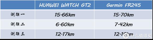 商务型,运动芯,HUAWEI WATCH GT2体验