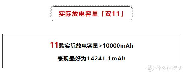 宣称2万mAh的11款充电宝,实际放电容量不足5千mAh