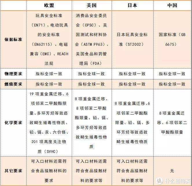 △中国与欧盟、美国和日本玩具标准对比