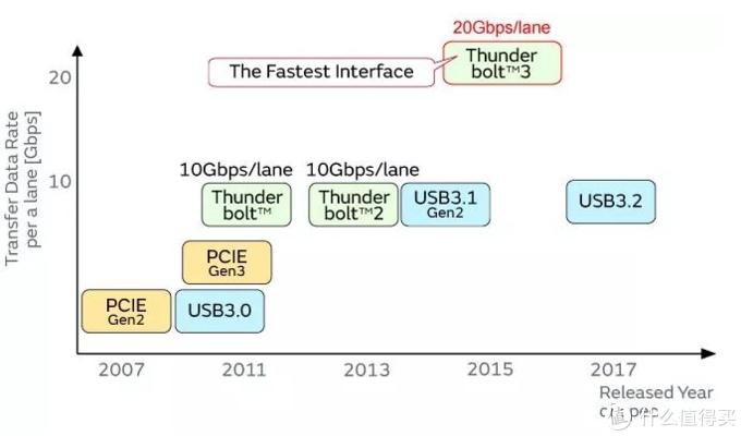 接口数据传输速度比较