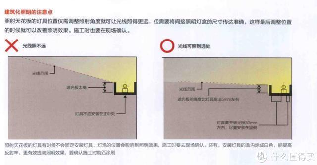 装修小白如何一步步搞定全屋灯光设计(上)