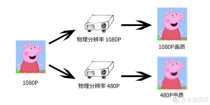 【狼群M3怎么样】消费者该如何挑选实惠一些的投影仪?