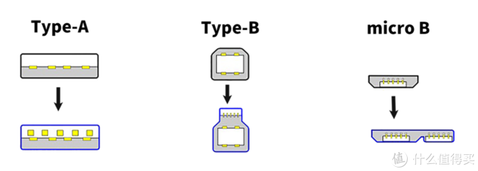 USB、Type-C、雷电3都是怎么一回事?