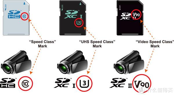 双11,TF卡,SD卡,读卡器如何选,看这篇就够了