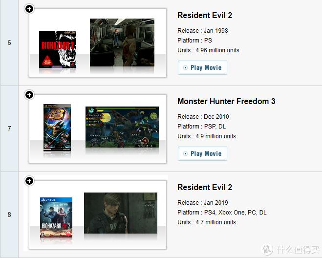 重返游戏:CAPCOM销量榜更新 《生化危机2》重制版销量即将超越原作