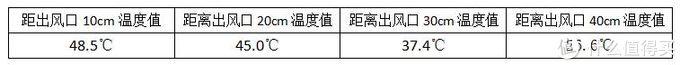 灵动安全,节能抗寒,SIAU诗杭暖风机评测