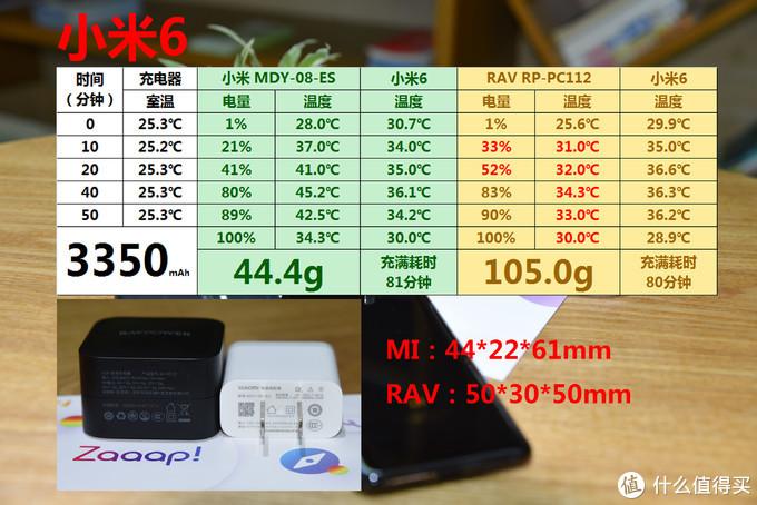 RAVPower 61W 氮化镓快充 VS 原装快充