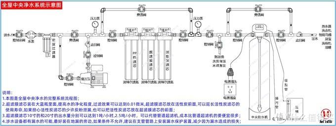 超滤膜滤芯用于全屋中央净水系统示意图