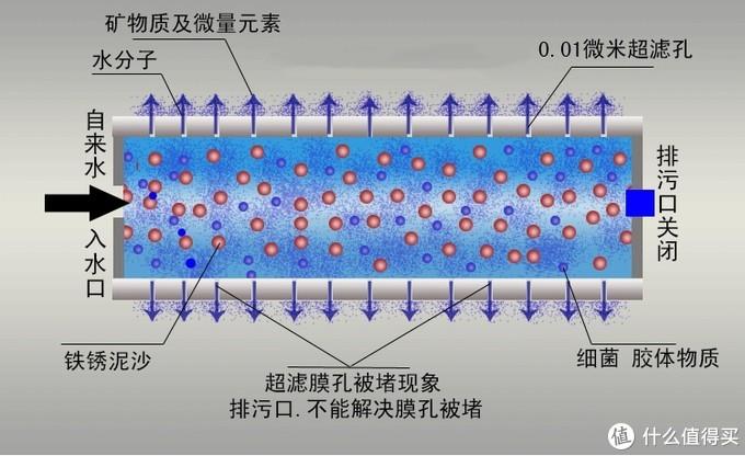 内压超滤膜工作原理