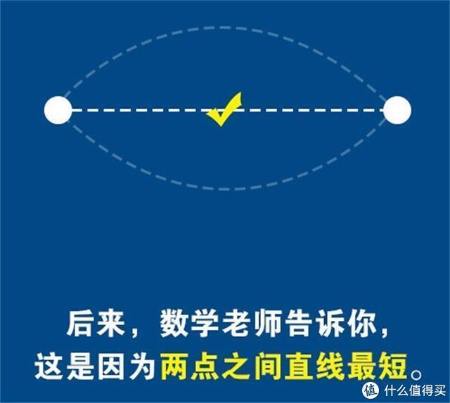 两点之间直线最短,请问你怎么确定你走的是直线呢?