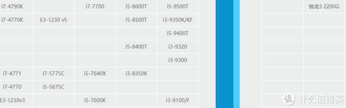 CPU天梯图(2200g在右上角)