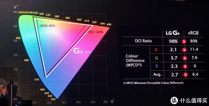 ▲ 量子点的引入,提升最大的就是显示器的色域表现。