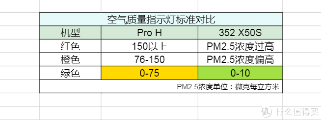 对抗雾霾谁更强:当米家ProH遇上352 X50S