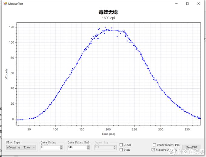 [全站首发]能吊打GPW吗?雷蛇毒蝰无线版与PAW3399测评