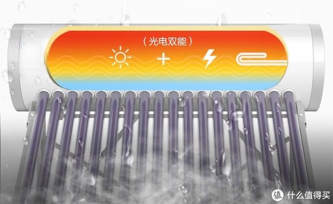 除了一级能效,懂行的小伙伴还会关注光电太阳能热水器的这些功能