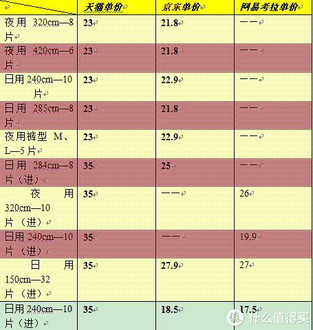 维达纸业旗下源自瑞典的Libresse——双十一哪里买最划算(附简单评测)