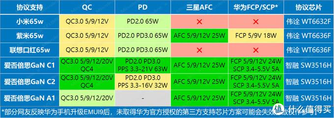 4款PD充电器协议检测结果统计表
