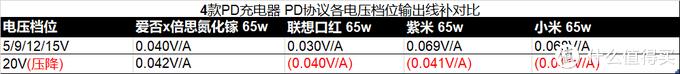 4款PD充电器的每1A电流的线补电压(红色括号内数值表示压降)