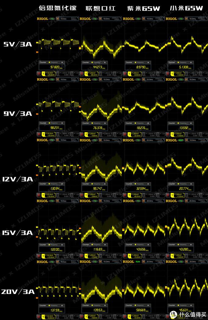 爱否x倍思氮化镓、联想口红、紫米、小米65W PD充电器 对比评测