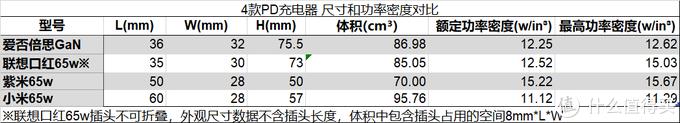 四款65W充电器尺寸和功率密度对比表