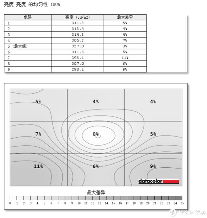 工作娱乐两不误——小米34寸曲面显示器测评报告