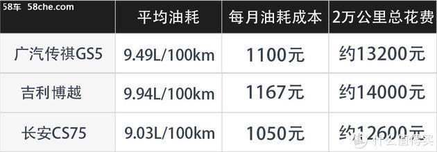 大气还很有范儿 广汽传祺GS5值不值买