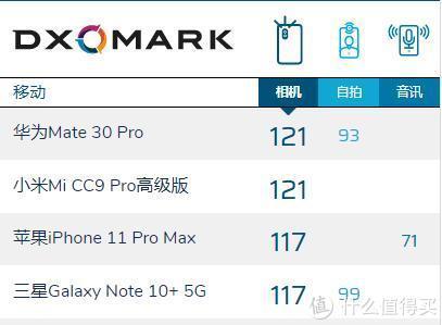 DXO世界第一的代价,小米CC9 Pro全面评测:成也萧何,败也萧何