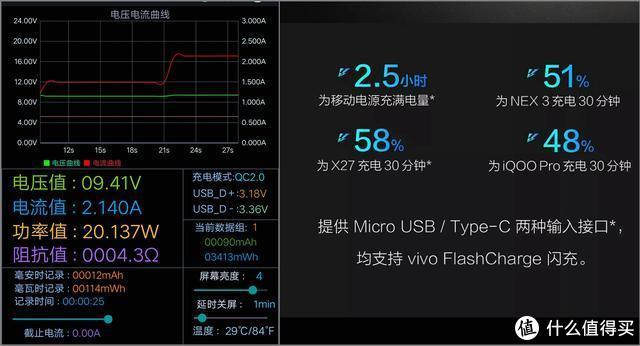 vivo双向闪充移动电源体验:谈不少有多优秀,但用起来特别安心