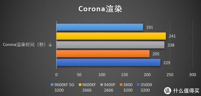 千元CPU到底选谁?四款主流CPU对比评测