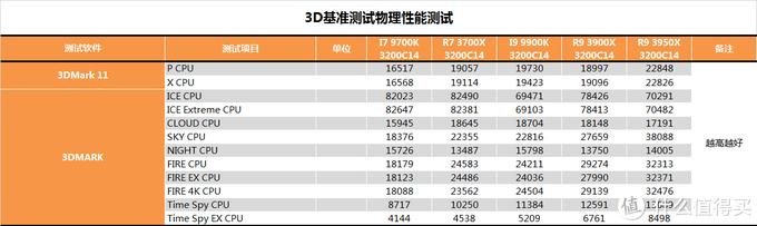【茶茶】R9默秒全?AMD R9 3950X测试报告
