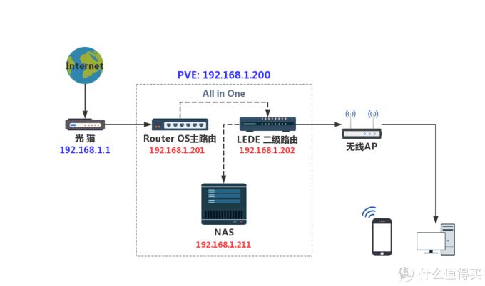 值无不言148期:一篇搞定双软路由+NAS系统安装