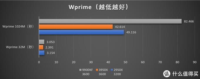 AMD 锐龙Ryzen 3950X首发测试——独孤求败!