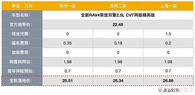 探店 篇十四:集优惠与加价于一身,RAV4终端价格上演两重天