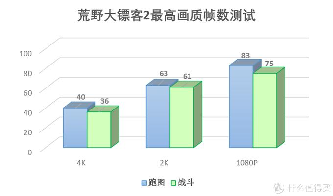 COD16和大镖客2的极限画质,9900KF+2080Super游戏体验