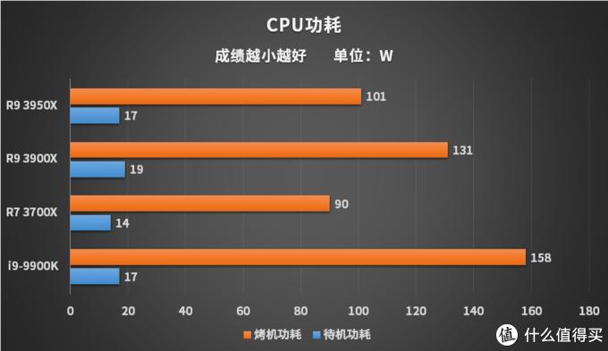 AMD锐龙3950X评测 牙膏厂怕是得缓一阵子了