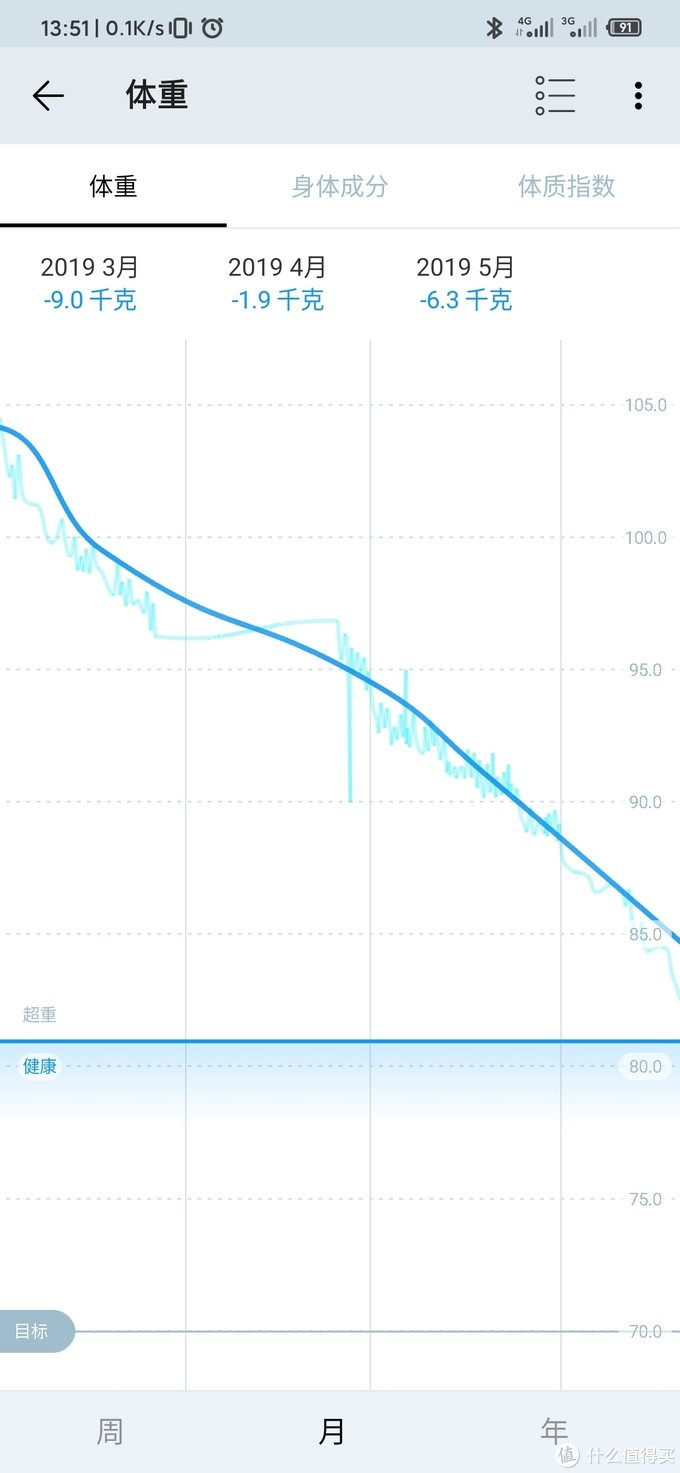 减肥结束,3月到11月,76斤,210斤到134,具体说说我的心得历程